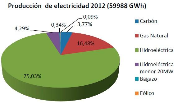 Potencial hidro colombia 2012