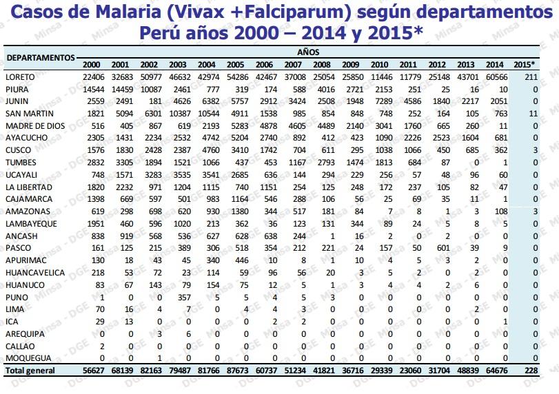 Malaria peru