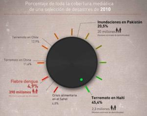 (Fuente: IFCR: El dengue: Un desastre silencioso, 2014)
