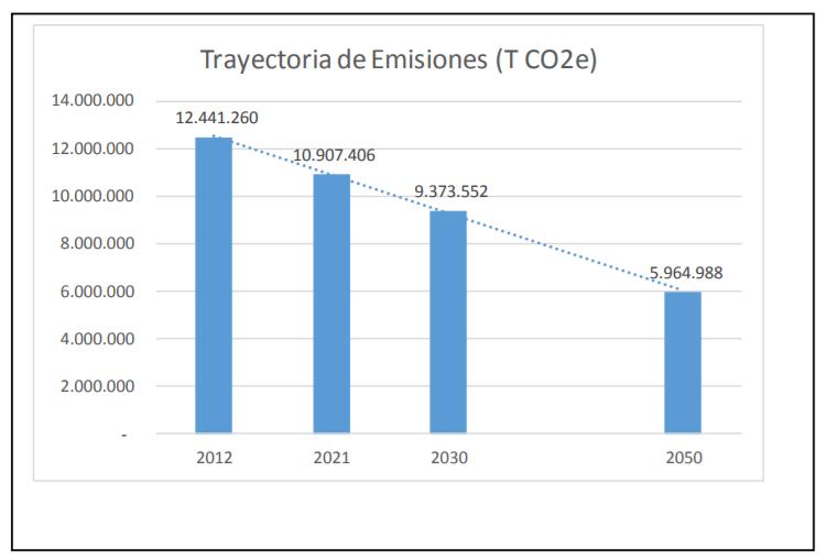 descarbonizacion costa ria