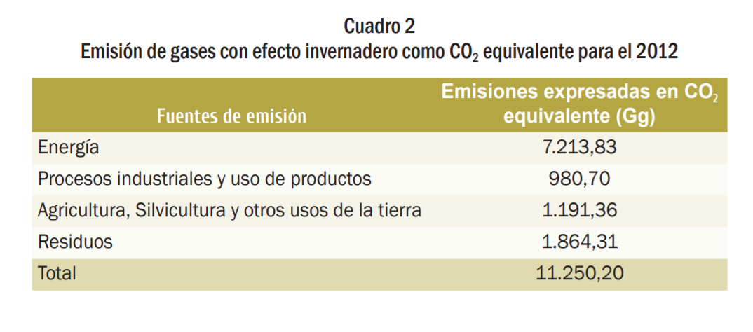 emisiones totales 2012 costa rica.PNG