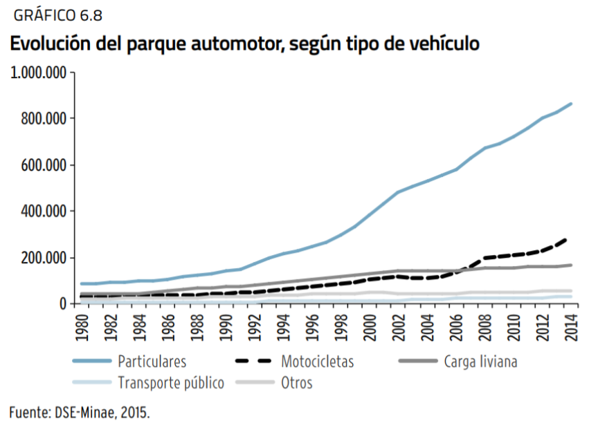 evolucion del transporte costa rica.PNG