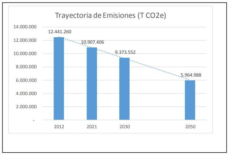 Camino hacia la descarbonización