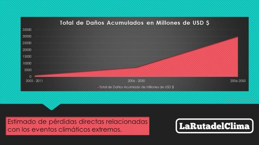 NDC Costa Rica Daños y Pérdidas Cambio Climático