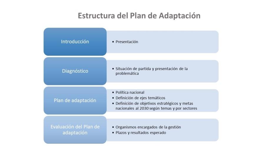 Estructura Plan Adaptacion Costa Rica
