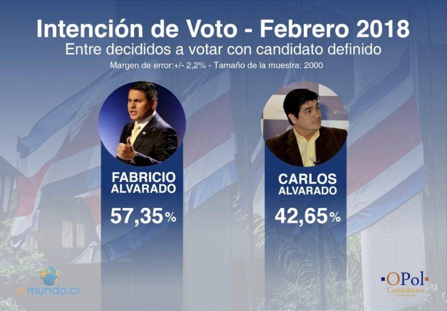 Fabricio-Alvarado-Carlos-Alvarado-OPol-Consultores-1024x714