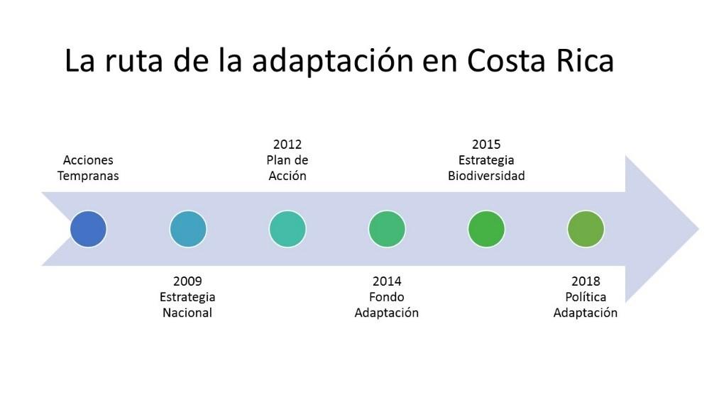 Ruta Adaptacion Costa Rica