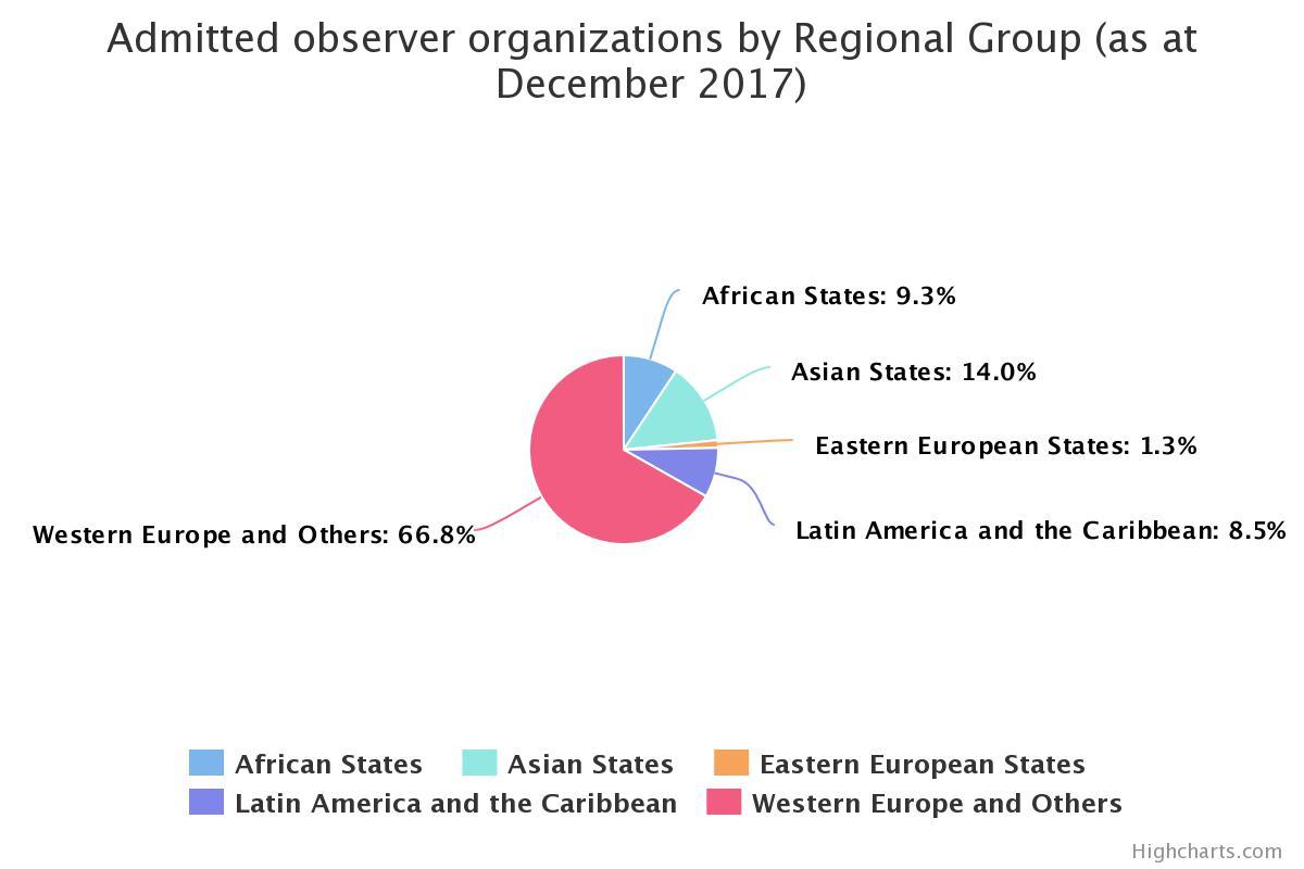 Figura 2 Organizaciones observadoras admitidas por grupo regional UNFCCC[5]