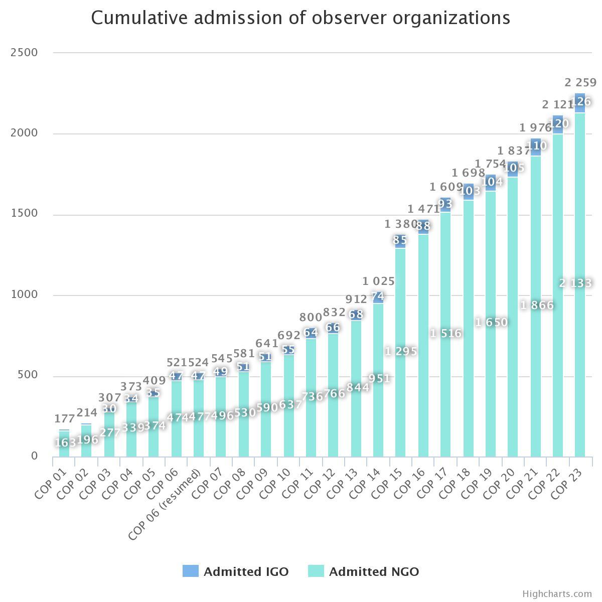 Figura 1 Admisión acumulativa de organizaciones observadoras UNFCCC