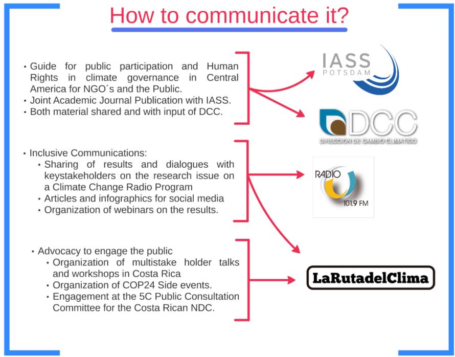 Comunicación Proyecto Participación Pública y Derechos Humanos