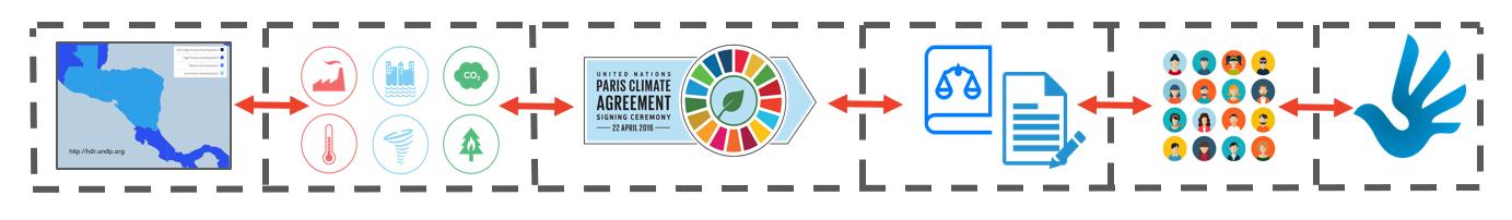 Proyecto Participación Pública y Cambio Climático