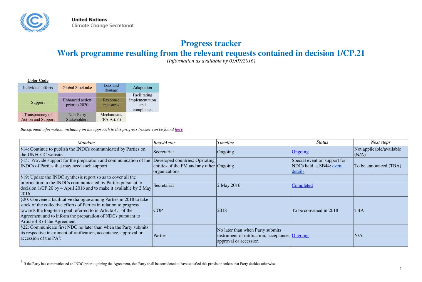 Progreso de la implementaciòn del Acuerdo de Parìs