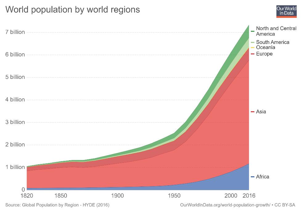 Figura 3 Población mundial por regiones mundiales